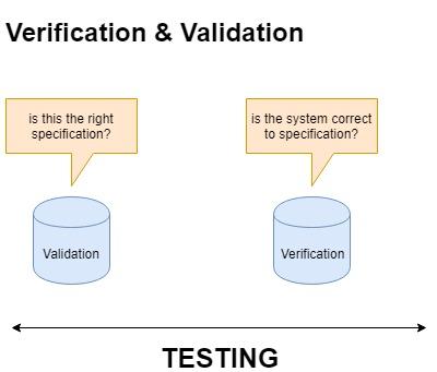 Understand Verification & Validation In Software Testing